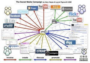 Social media diagram, courtesy Laurel Papworth and Gary Hayes